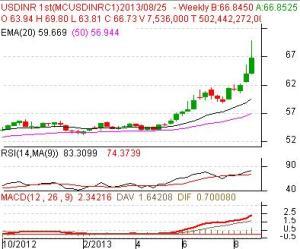 USD-INR
