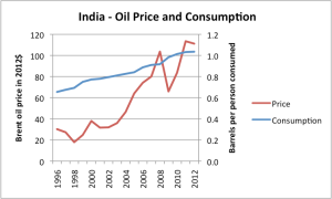 india-oil consumption in India