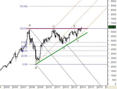NIFTY Forecast -9000 by August 2016