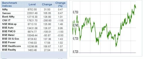 Equity Market Techincal View