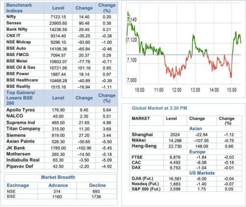 WPI Index