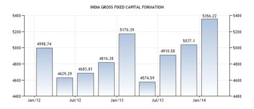 India GFCF